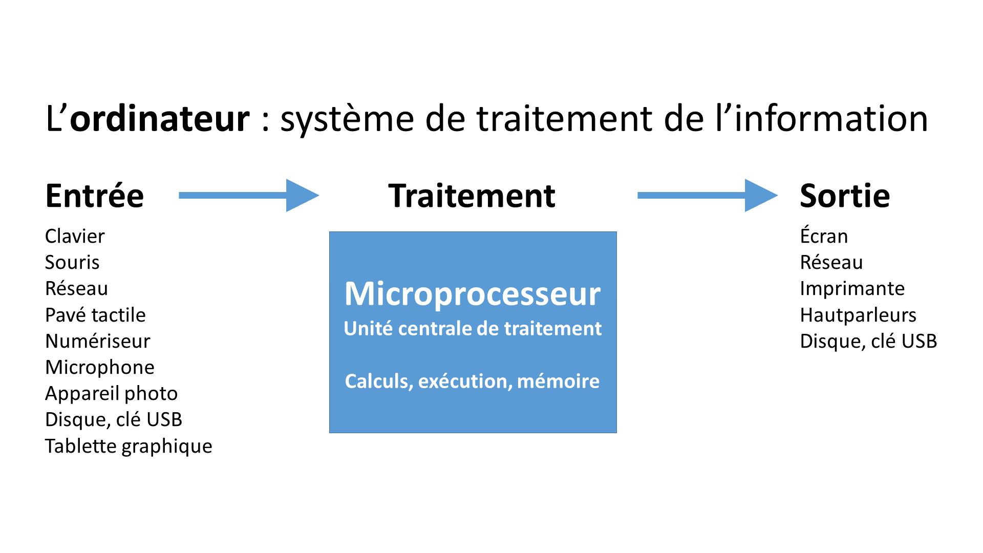 L'ordinateur : système de traitement de l'information